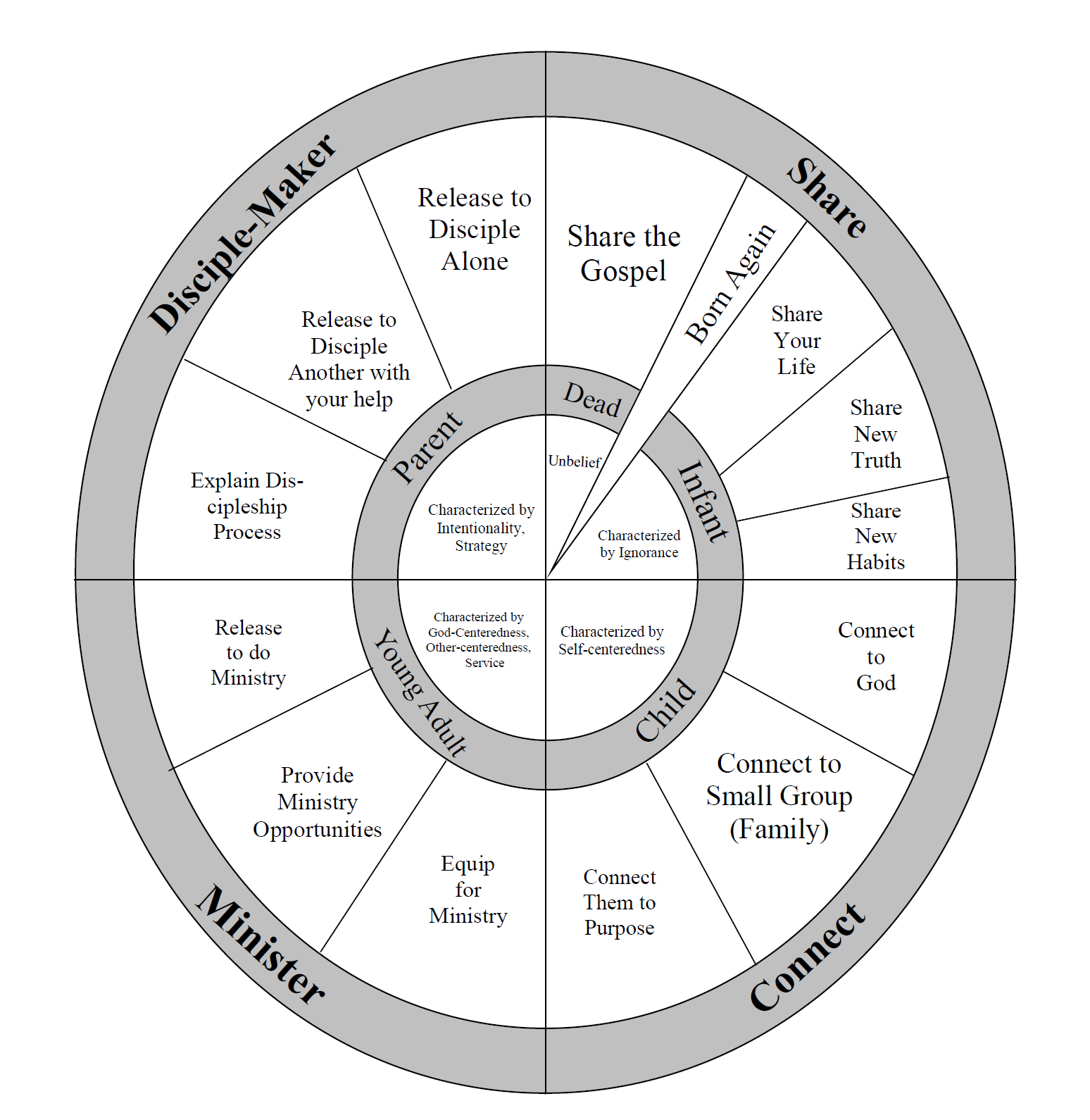 Discipleship wheel